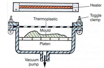 Vacuum Forming Part